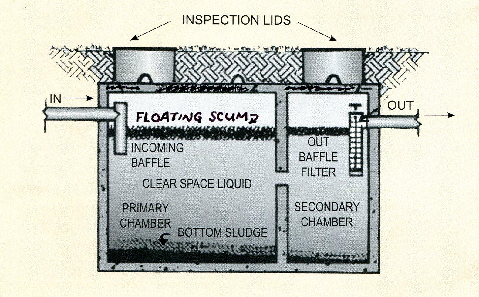 Septic tank, Septic system, Johnson's Sanitation